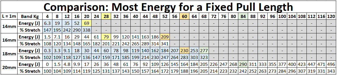 Comparison_Most Energy for a Fixed Pull Length.png