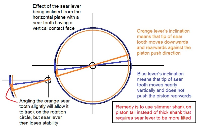 effect of sear lever inclination.jpg