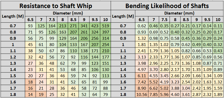 Shaft Whip_Bending.png