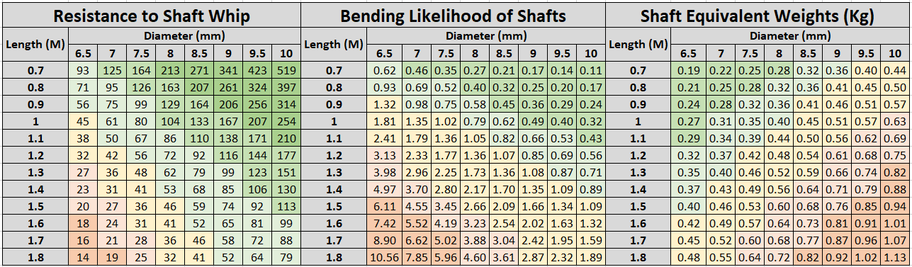Shaft Whip_Bending_Weight.png